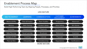 Sales Enablement Process Map by Elay Cohen